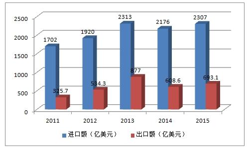 2016年中国集成电路产业高速增长的四大驱动力