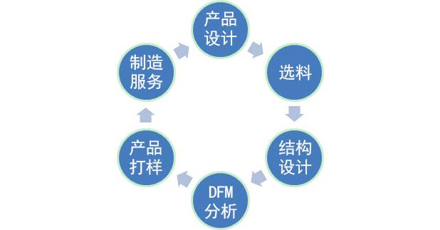 PCBA设计方案