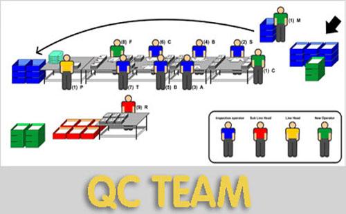 QC品管圈