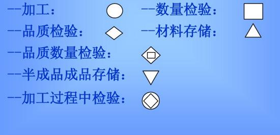 QC工程图所使用的图符所代表的流程