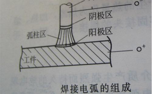 手工电焊弧