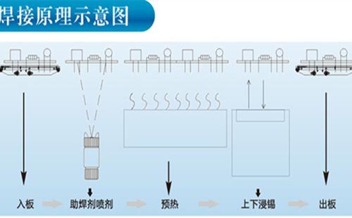 波峰焊原理图