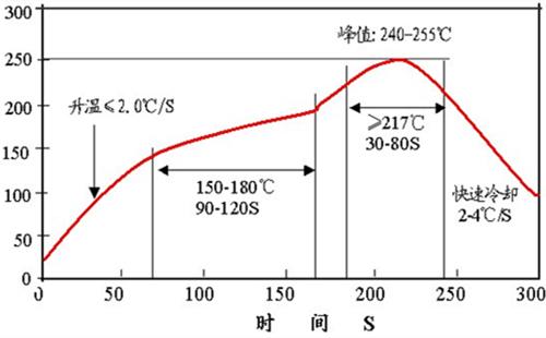回流焊温度曲线图