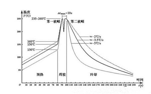 波峰焊温度曲线