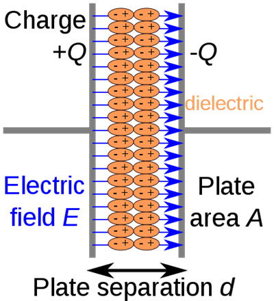 电容器定义