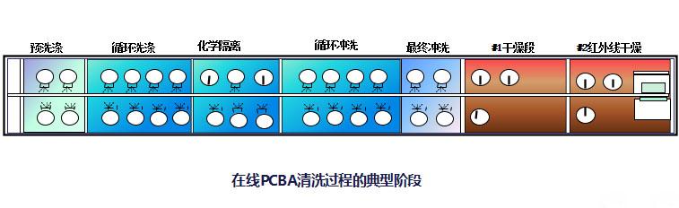 PCBA水洗工艺