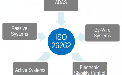 ISO 26262标准