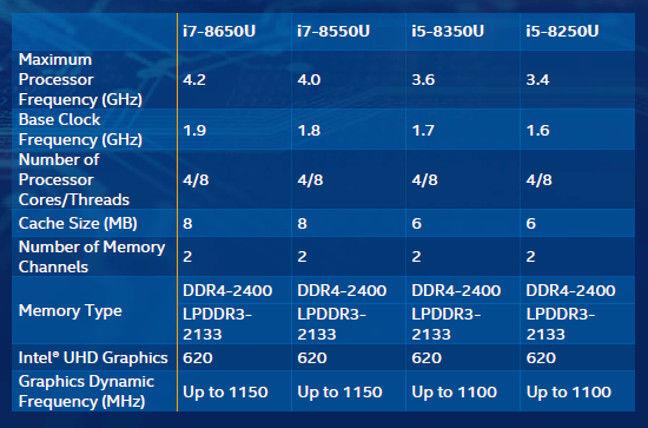 i5和i7移动处理器参数